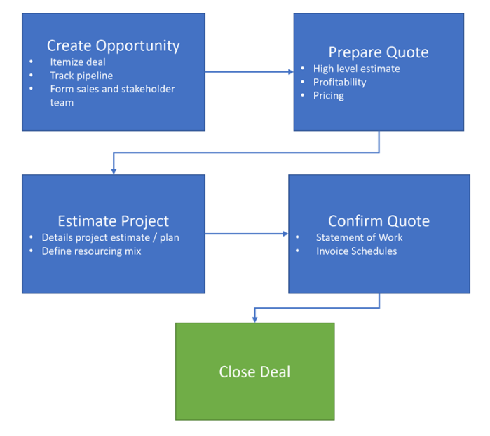 Psa Sales Cycle Microsoft Dynamics Crm Community