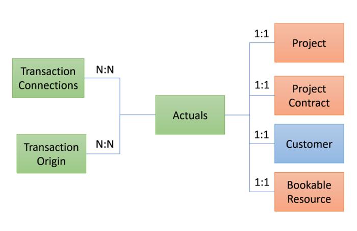 PSA – Data Model | Microsoft Dynamics 365 and Unified