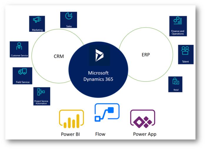 MB-230: Microsoft Dynamics 365 Customer Service – Customer Service Overview